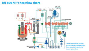 BN-800 Process Heat Flow Diagram