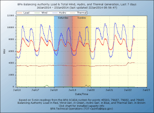 Bonneville Power Authority Load versus generation sources Jan 16-Jan 22, 2014