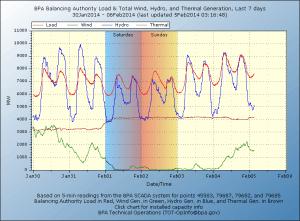 Bonneville Power Authority Generation versus Load Jan 30 - Feb 05