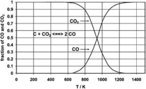 Figure 2: Boudouard Equilibrium3