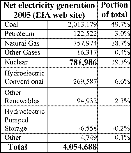 EIA 2005 Electricity Source totals