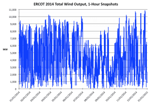 ERCOT Wind output 1-hr 2014
