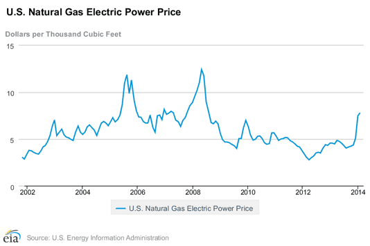 Monthly Average Gas Prices for US Electric Generators