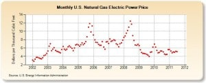 Monthly Natural Gas Price for Electric Power Producers