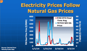 Electricity and gas prices PJM region winter 2013-2014