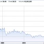 Exelon Stock Price 2007-2012