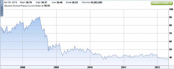 Plot of Exelon Corporation stock price 2007-2012