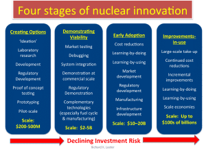 Adaptation of a figure that appears in the book Unlocking Energy Innovation (by Richard Lester and David Hart), published in 2012. Used with permission.