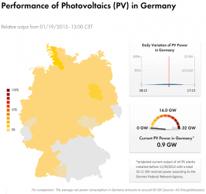 German solar output Jan 19, 2013