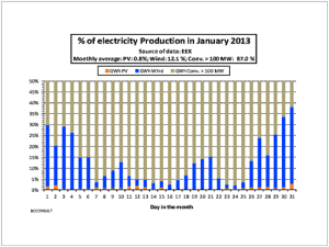 Daily German Power Production Portions Jan 2013