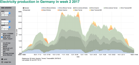 Germany wind and solar wk 2 2017