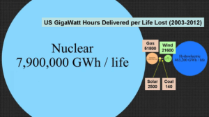 US GigaWatt Hours Delivered per Life Lost (2003-2012)