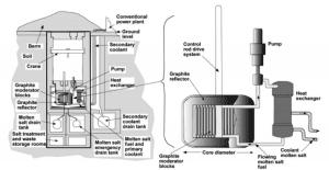 Figure 7. Moir and Teller proposal for underground thorium molten salt reactor