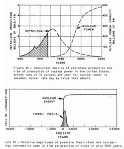 This optimistic – scary to multinational petroleum interests – pair of graphs were on the last slide in a March 1956 presentation by M. King Hubbert to the American Petroleum Institute
