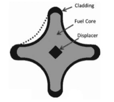 LTBR fuel pin cross-section showing displacer, fuel core and cladding