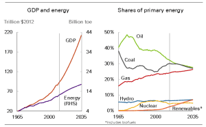 GDP and Energy versus Shares of primary energy