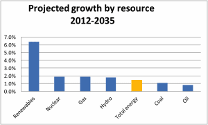 Projected growth by resource 2012-2035