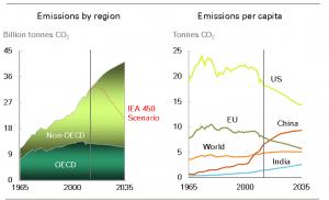 Emissions by region versus Emissions per capita