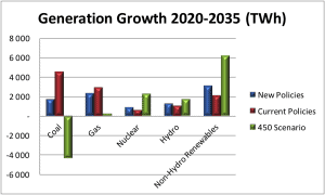 Generation growth 2020-2035 (TWh)