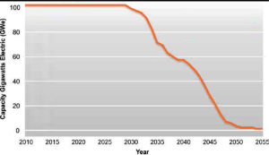 Capacity in gigawatts versus year