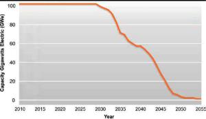Capacity in gigawatts versus year