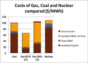 Cost of Gas, Coal and Nuclear compared ($/MWh)