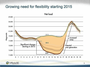 Growing need for flexibility