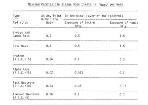 Max permissible dose 1948
