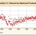 Monthly marketed US Gas production 1973-2011