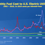 Monthly Fuel Cost to Electric Utilities