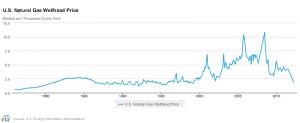 Natural gas wellhead price history (US)
