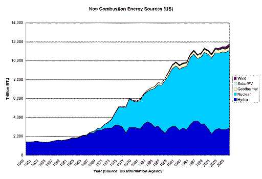 US supply of non combustion energy