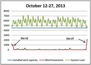 Pacific Northwest Wind Hiatus