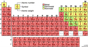 Figure 1: The Periodic Table2
