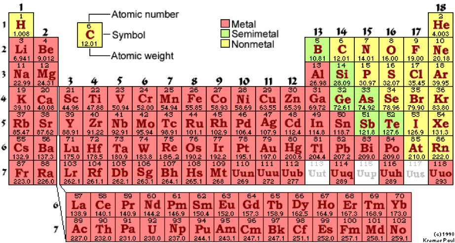 New periodic table of elements carbon dioxide periodic dioxide table carbon elements of of chemical carbon dioxide coupling monoxide urtaz Gallery