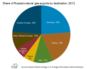 Russia's Natural Gas Customers 2012