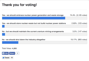 SA poll results re nuclear