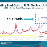 Fuel cost for ships compared to land-based power plants