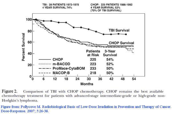 TBI vs CHOP_600