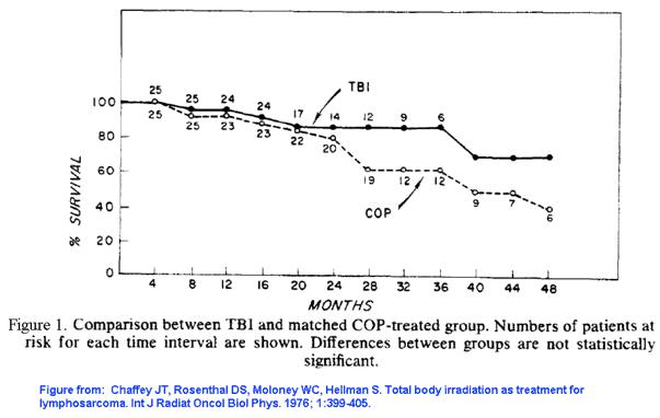 TBI vs COP_600