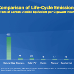 Life cycle emissions various fuel sources