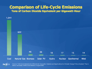 Power source life-cycle emissions