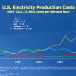 US Electricity Production Costs 1995-2011