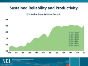 US-Nuclear-Capacity-Factor0011