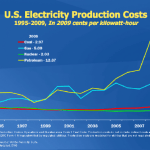 Graph of Electricity Production Costs