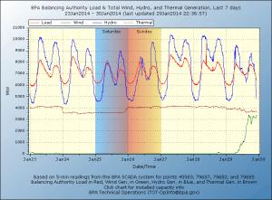 BPA: Balancing Authority Generation versus Load Jan 23 - Jan 30 2014