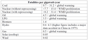 Grossly inaccurate table of mortality published by Choose Nuclear Free