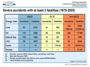 Energy-related severe accidents (1970-2005)