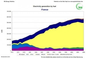 Electricity generation by fuel - France 1972-2008