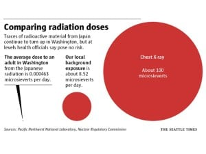 Graphic using colored circles to compare radiation doses